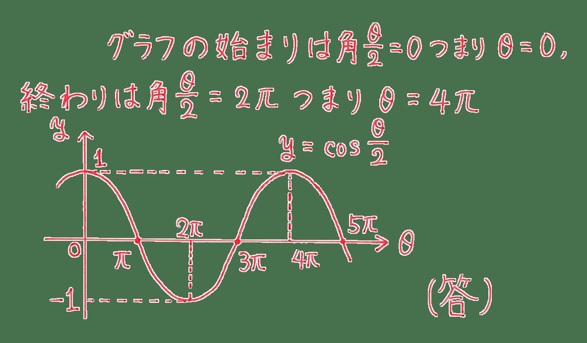 高校数学Ⅱ 三角関数25 例題 答え