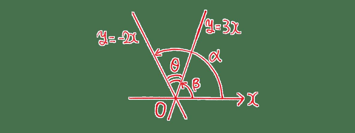 高校数学Ⅱ 三角関29 例題 図
