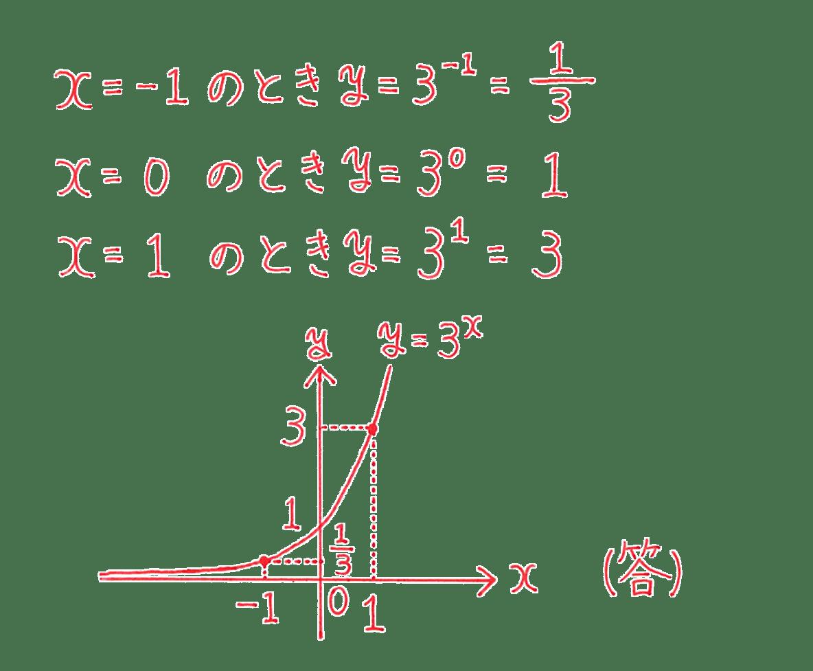 高校数学Ⅱ 指数関数・対数関数5 例題 答え