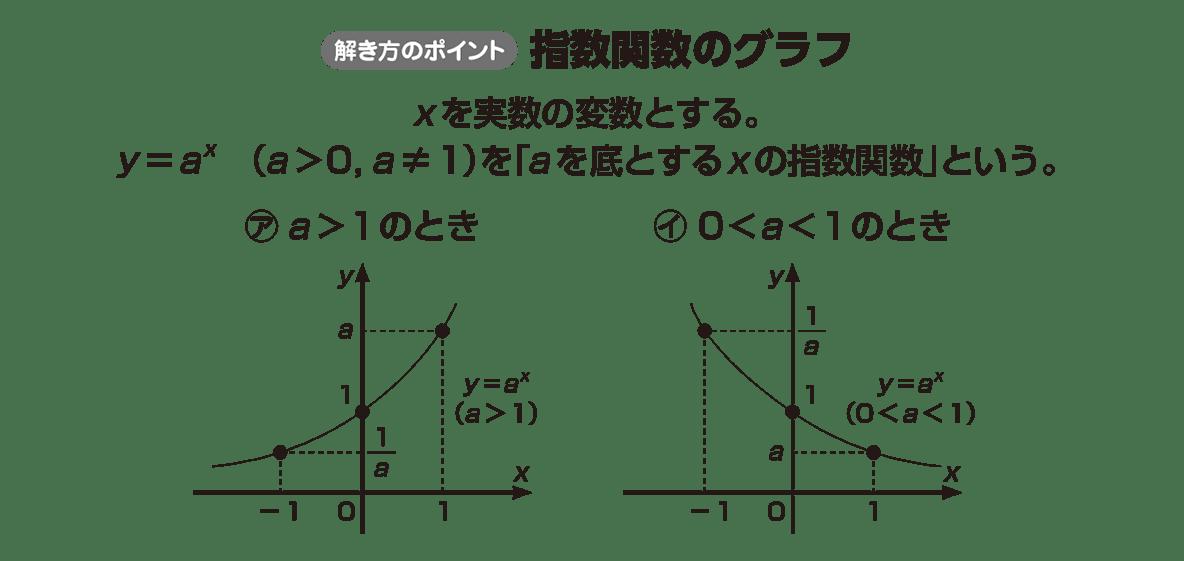 高校数学Ⅱ 指数関数・対数関数5 ポイント