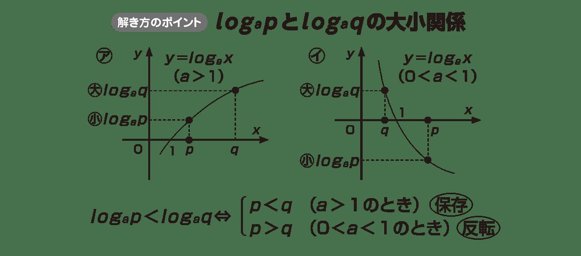 高校数学Ⅱ 指数関数・対数関数20 ポイント
