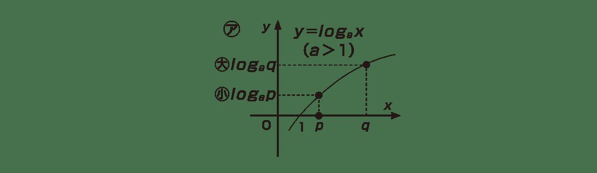 高校数学Ⅱ 指数関数・対数関数20 ポイント ㋐のグラフのみ