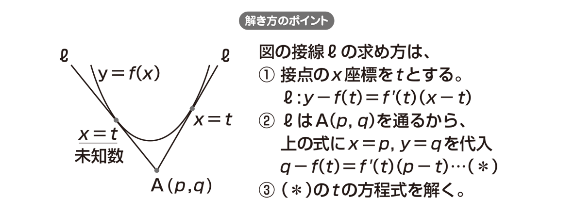 高校数学Ⅱ 微分法と積分法10 ポイント