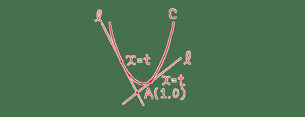 高校数学Ⅱ 微分法と積分法10 手書き図