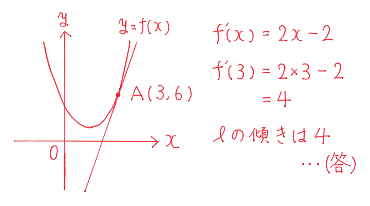 高校数学Ⅱ 微分法と積分法8 例題 答え