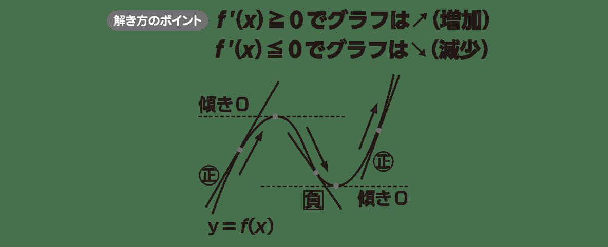 高校数学Ⅱ 微分法と積分法11 ポイント