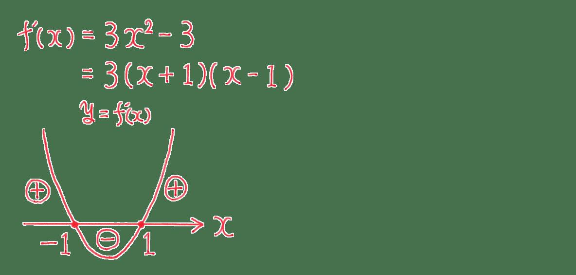 高校数学Ⅱ 微分法と積分法13 例題 答えの左グラフと上の2行分のテキストのみ