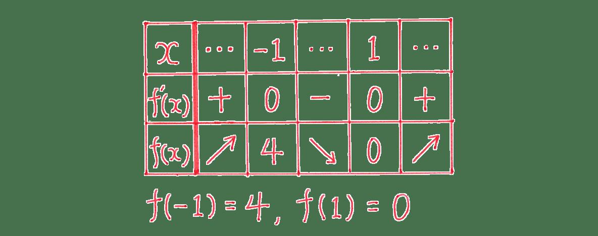 高校数学Ⅱ 微分法と積分法13 例題 答えの増減表のみ