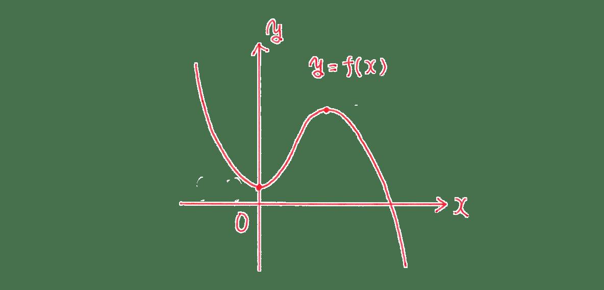 高校数学Ⅱ 微分法と積分法13 練習 答えの左下グラフ ただし(0,1)(2,5)は消してください