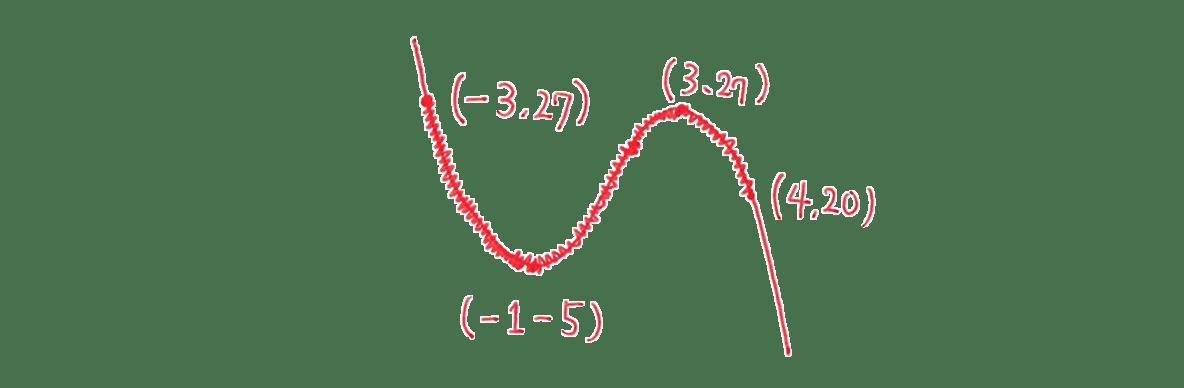 高校数学Ⅱ 微分法と積分法14 例題 答えの図のみ