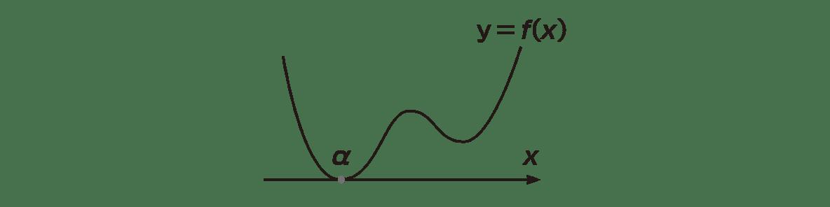 高校数学Ⅱ 微分法と積分法16 ポイント 図のみ