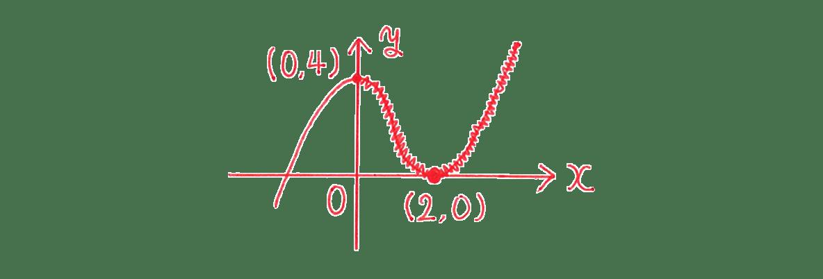 高校数学Ⅱ 微分法と積分法16 例題 答えの図のみ