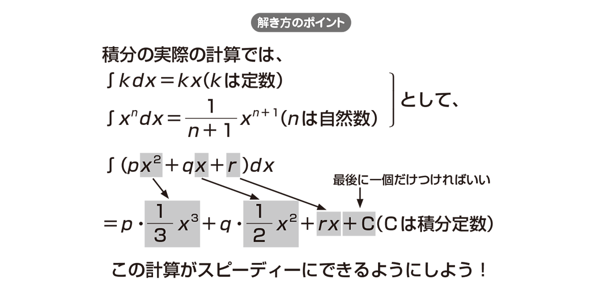 高校数学Ⅱ 微分法と積分法20 ポイント