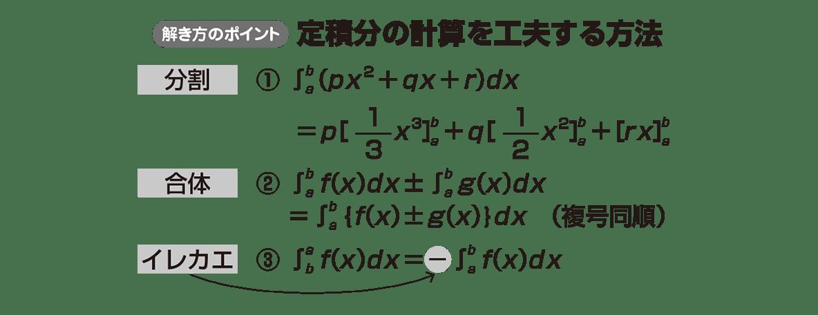高校数学Ⅱ 微分法と積分法22 ポイント