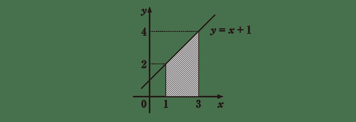 高校数学Ⅱ 微分法と積分法23 例題 答えの図