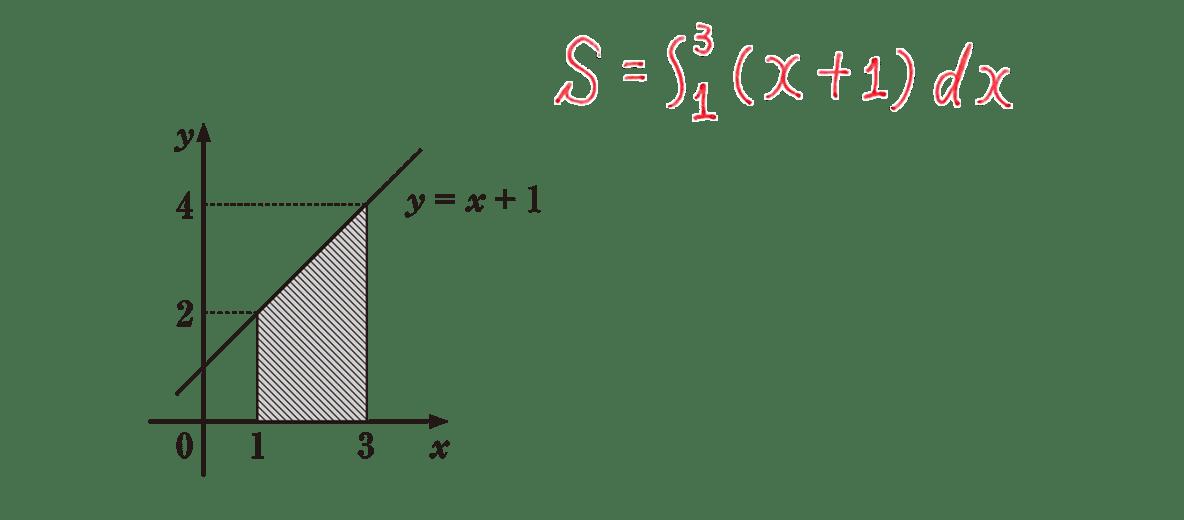 高校数学Ⅱ 微分法と積分法23 例題 答えの1行目