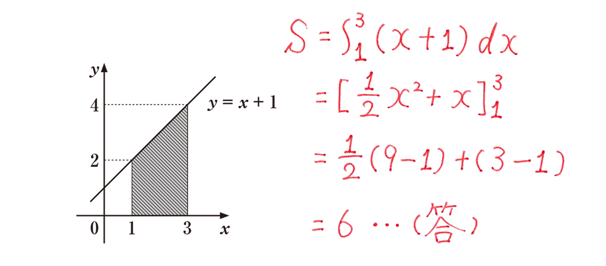 高校数学Ⅱ 微分法と積分法23 例題 答え