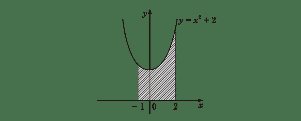 高校数学Ⅱ 微分法と積分法23 練習 答えの図