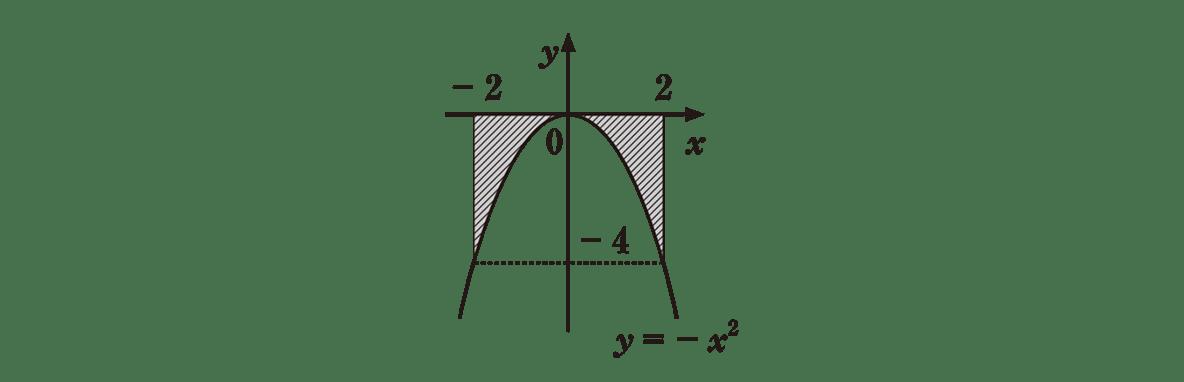 高校数学Ⅱ 微分法と積分法24 例題 答えの図
