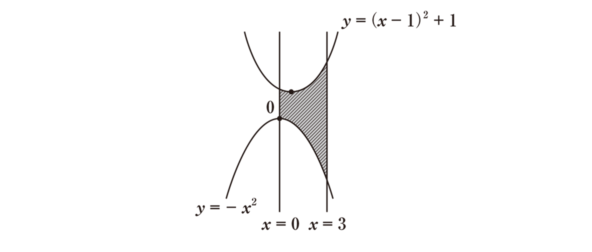 高校数学Ⅱ 微分法と積分法24 練習 答えの図