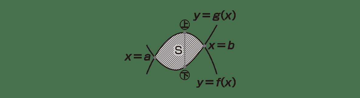 高校数学Ⅱ 微分法と積分法25 ポイント 図