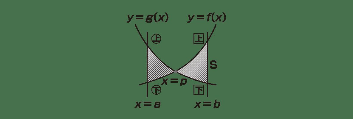 高校数学Ⅱ 微分法と積分法26 ポイント 図
