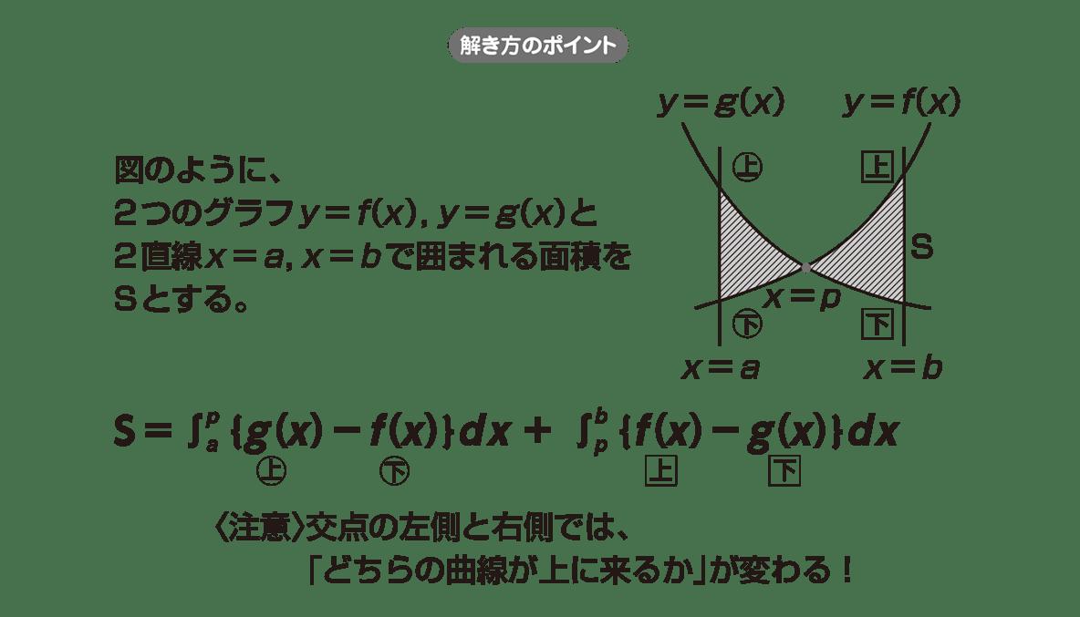 高校数学Ⅱ 微分法と積分法26 ポイント