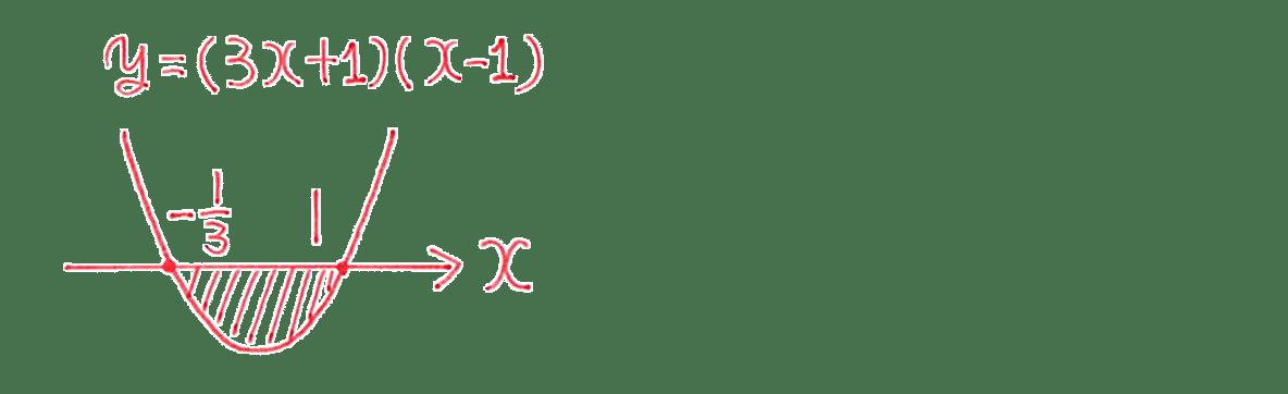 高校数学Ⅱ 微分法と積分法27 例題 答えグラフ