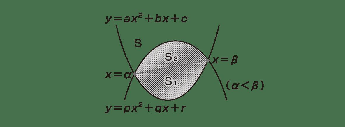 高校数学Ⅱ 微分法と積分法28 ポイント 図のみ