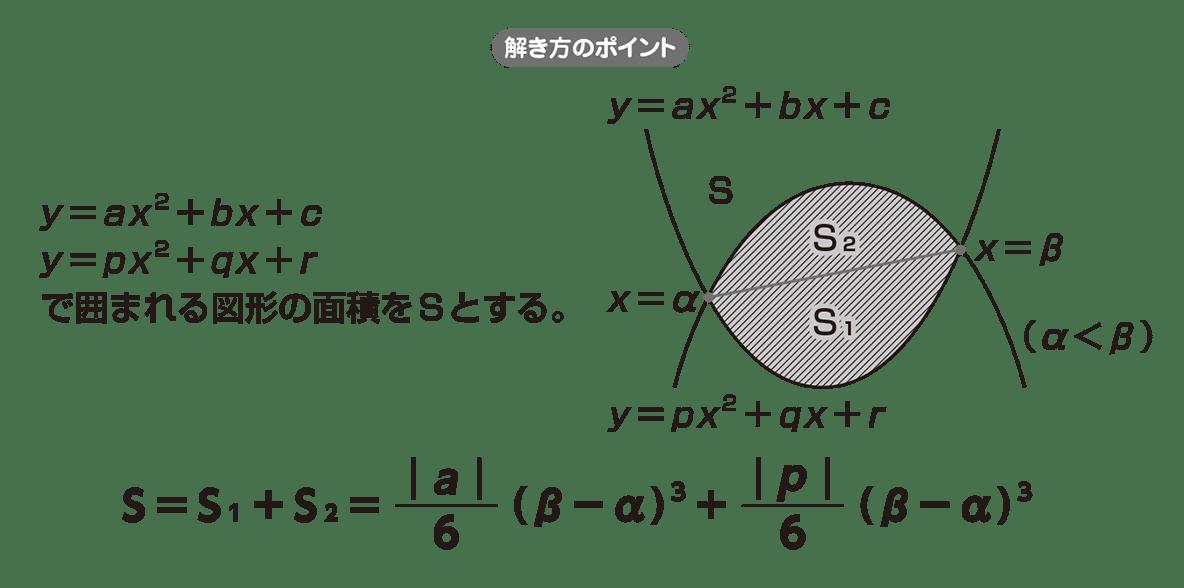 高校数学Ⅱ 微分法と積分法28 ポイント