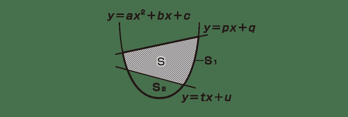 高校数学Ⅱ 微分法と積分法29 ポイント