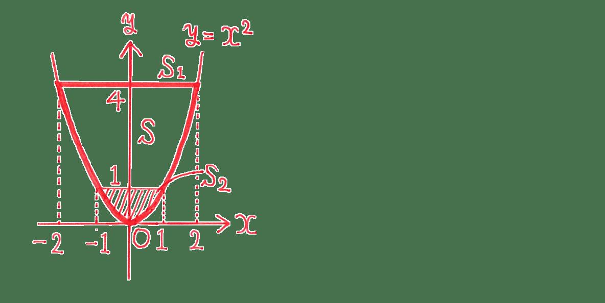 高校数学Ⅱ 微分法と積分法29 例題 図のみ