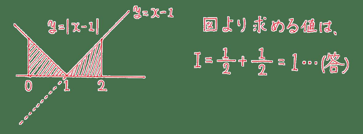 高校数学Ⅱ 微分法と積分法30 例題 答え