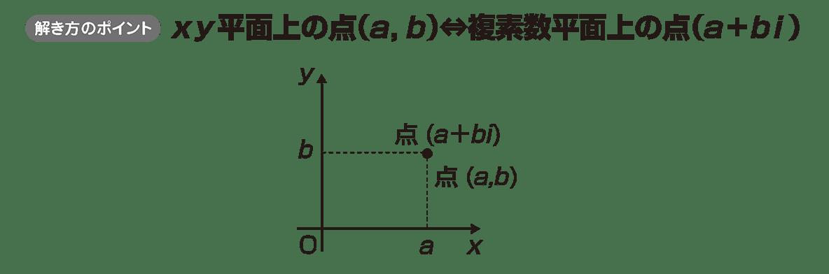 複素数平面1のポイント