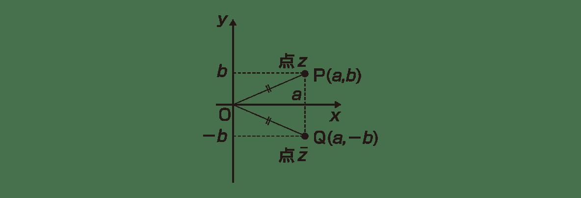 高校数Ⅲ 複素数平面2 ポイント 図のみ