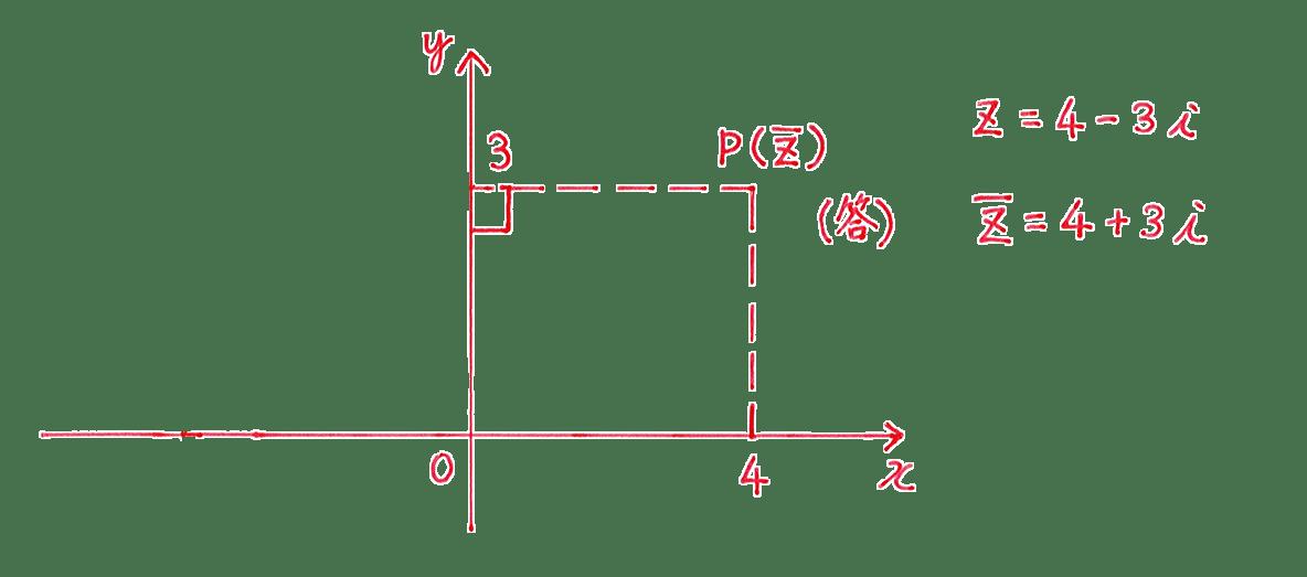 高校数Ⅲ 複素数平面2 問題2 解答の図(y軸より左側の点線と点Qはカット)+その右側1~2行目