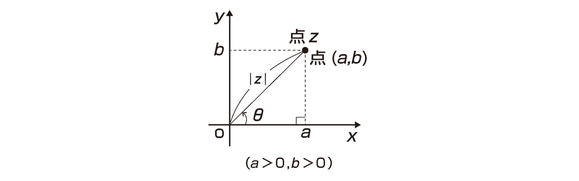 高校数Ⅲ 複素数平面11 ポイントの図