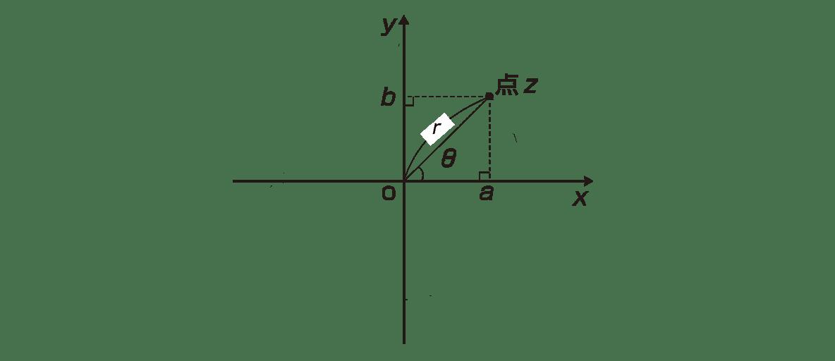 高校数Ⅲ 複素数平面14 ポイント 図 円周をカット,座標軸上のrと-rをカット