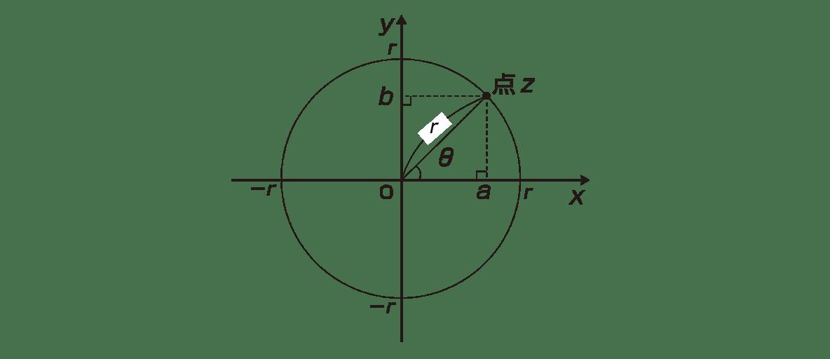 高校数Ⅲ 複素数平面14 ポイント 図