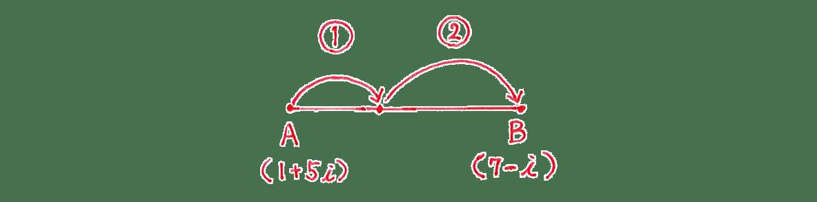 高校数Ⅲ 複素数平面22 問題1 手がき図のみ