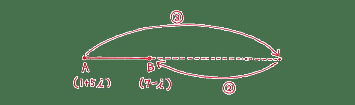 高校数Ⅲ 複素数平面22 問題2 手がき図のみ