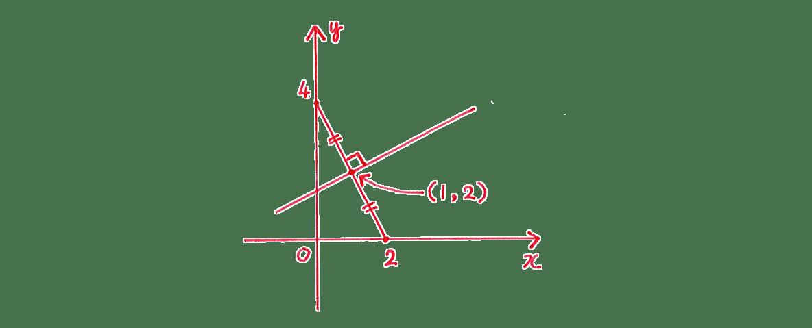 高校数Ⅲ 複素数平面25 問題2 手がき図 「傾き-2とその矢印」「傾き1/2」をカット