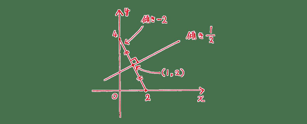 高校数Ⅲ 複素数平面25 問題2 手がき図