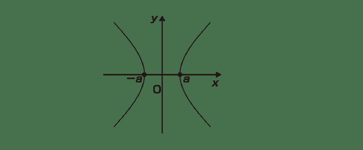 式と曲線10 ポイント 図 2つの漸近線y=±(b/a)xをカット 焦点のc,-cもカット