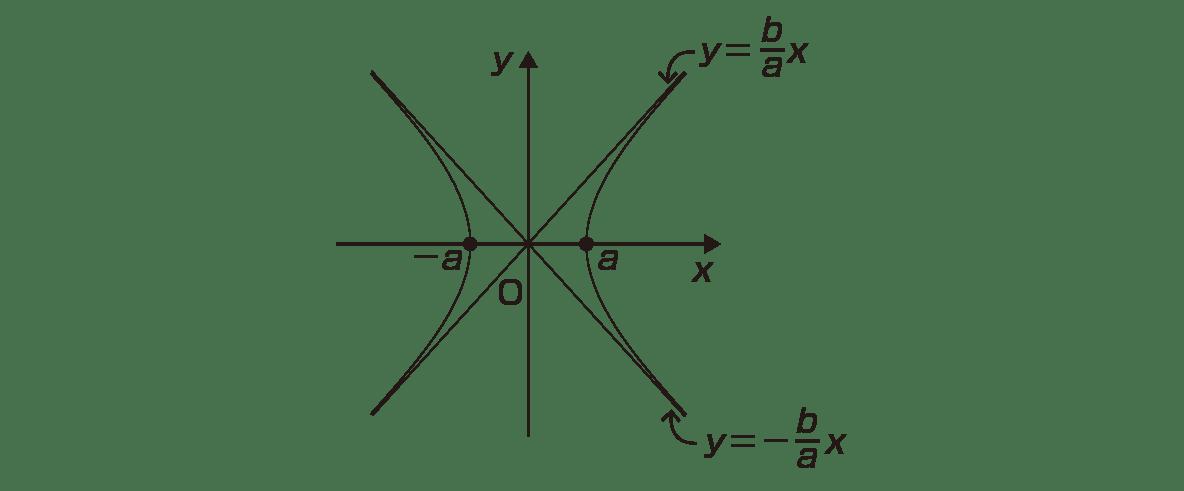 式と曲線10 ポイント 図 焦点のc,-cカット