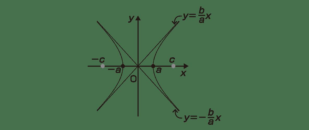 式と曲線10 ポイント 図の右側2行以外すべて
