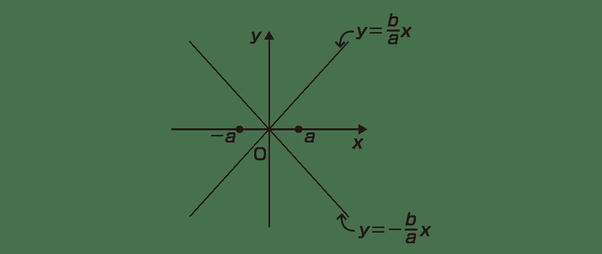 式と曲線10 ポイント 図 双曲線と,焦点のc,-cをカット