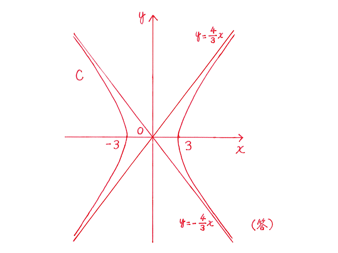 式と曲線10 問題2 てがき図のみ