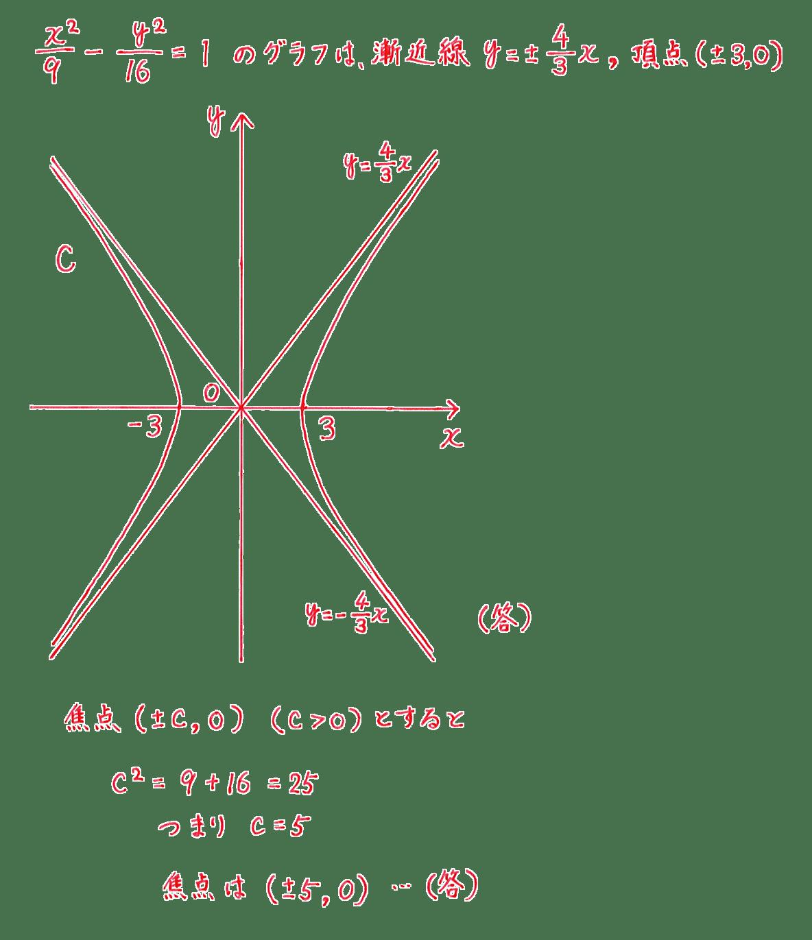 式と曲線10 問題2 解答 図も含むすべて