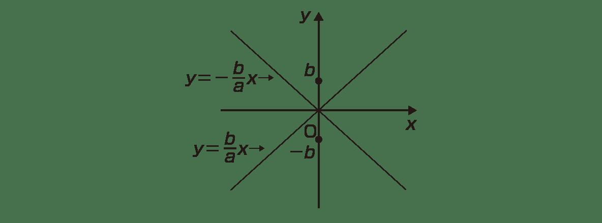 式と曲線11 ポイント 図 双曲線と,焦点のc,-cをカット